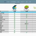 [軟體] Andy 1.25 安裝中文版 – 另一款速度流暢的Android模擬器